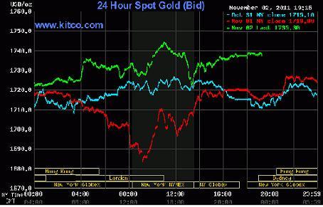 Giá vàng tăng hơn 22 USD lên 1.737,4 USD/ounce