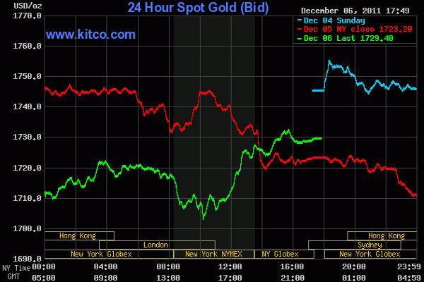 Giá vàng biến động dữ dội, dầu thô vượt 101 USD/thùng