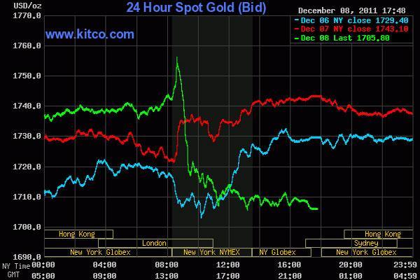 Vàng rớt giá mạnh, dầu thô còn trên 98 USD/thùng