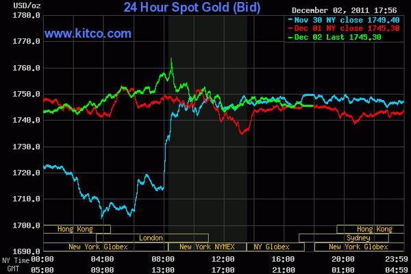 Giá vàng có tuần tăng mạnh, dầu thô lên gần 101 USD/thùng