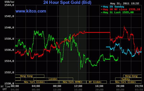 Tháng 5 tồi tệ của vàng, bạc và dầu thô