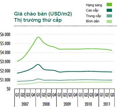 Bức tranh u ám trên thị trường BĐS Tp.HCM