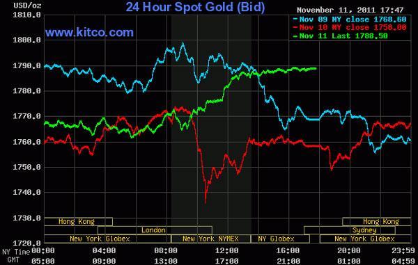 Giá vàng 'bay vút' lên 1.788 USD/oz, dầu thô đạt 99 USD/thùng
