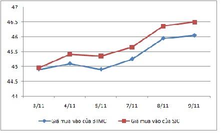 Vì sao giá vàng của Bảo Tín Minh Châu thấp hơn giá thị trường?