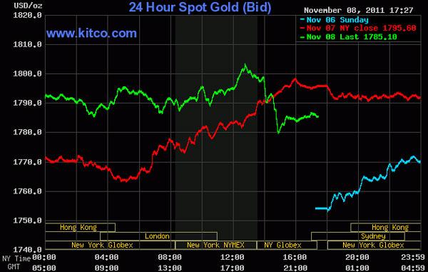 Vàng vượt 1.800 USD/oz rồi rớt mạnh, dầu thô lên gần 97 USD