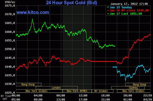Giá vàng lên cao nhất trong 5 tuần, dầu thô áp sát 101 USD/thùng