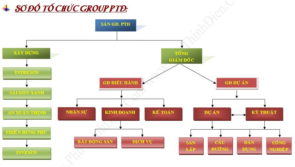 Công ty Cổ Phần Xây Dựng Kinh Doanh Bất Động Sản Phú Thịnh Điền