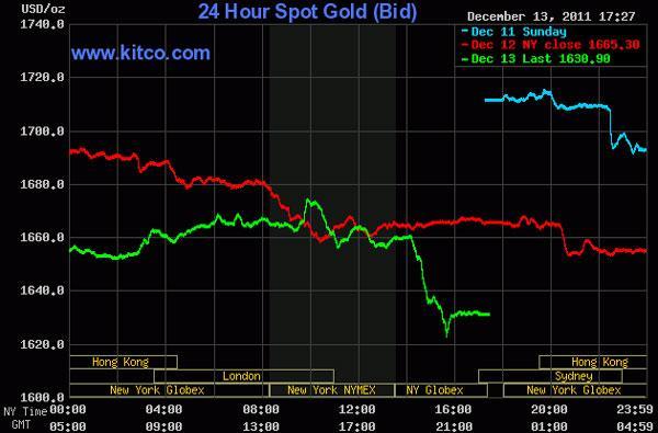 Giá vàng tiếp tục rớt 'thảm', dầu thô vượt 100 USD/thùng