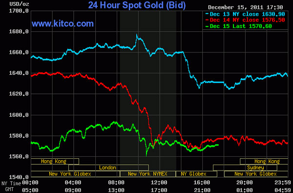 Vàng tiếp tục rớt giá, dầu thô còn 93 USD/thùng