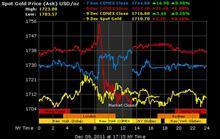Tuần này, giá vàng có thể rớt về vùng 1.670,5 USD/oz