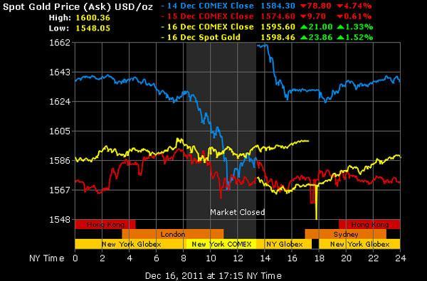 Giá vàng có thể xuống dưới 1.500 USD/oz trong ngắn hạn
