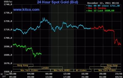Giá vàng rơi xuống mức thấp