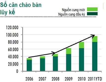 Thị trường nhà ở Hà Nội: Giá giảm, cung tăng