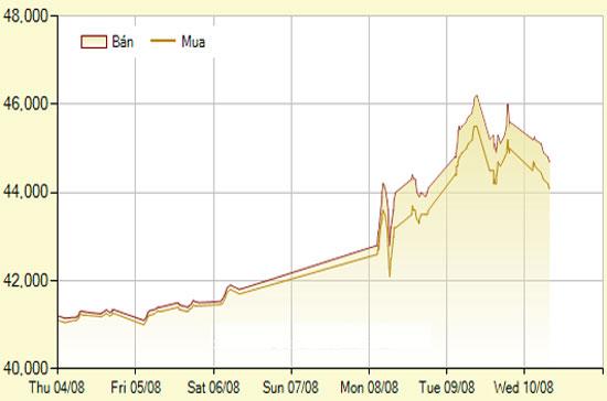 Vàng, USD tự do đồng loạt hạ giá