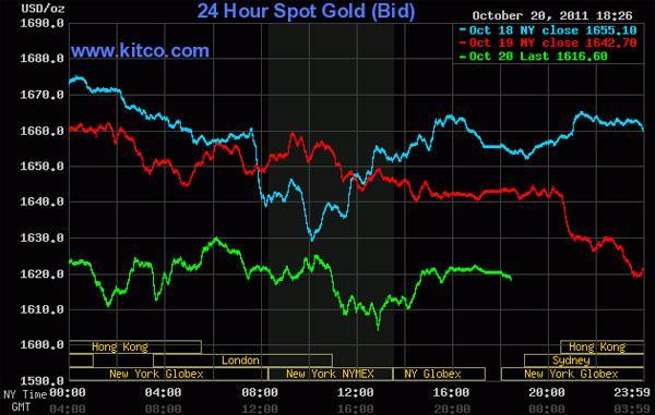 Biến động dữ dội, giá vàng rớt mạnh nhất trong 2 tuần