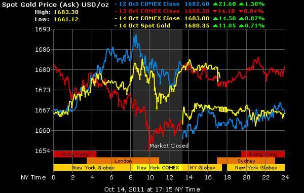 Khi chuyên gia đồng loạt dự báo giá vàng sẽ tăng