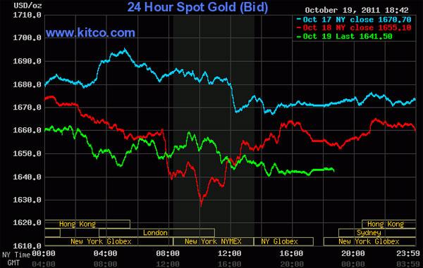 Vàng tiếp tục rớt giá, dầu thô sụt giảm 2,5%