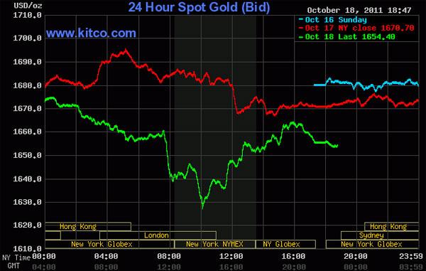 Giá vàng rớt mạnh, dầu thô vọt lên trên 88 USD/thùng