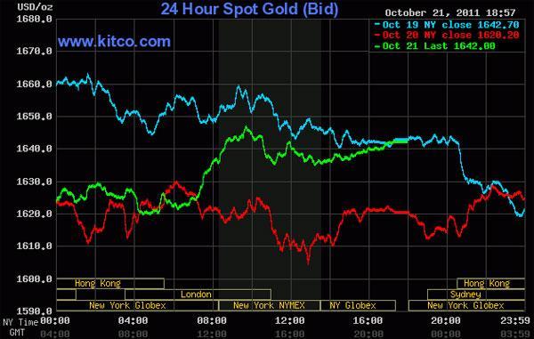 Giá vàng 'bật' tăng mạnh, dầu thô vượt 87 USD/thùng
