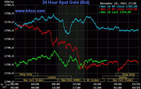 Giá vàng có tuần giảm mạnh nhất trong gần 2 tháng