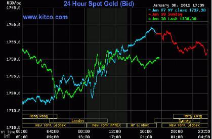Giá vàng và dầu thô đồng loạt rớt giá do USD mạnh lên