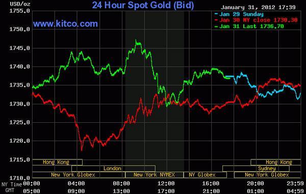 Tăng tới 11,5%, vàng có tháng tăng giá mạnh nhất trong nửa năm