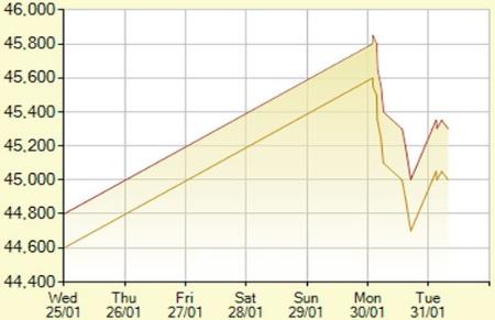 Giá vàng tăng mạnh trở lại, USD tự do tiếp tục giảm