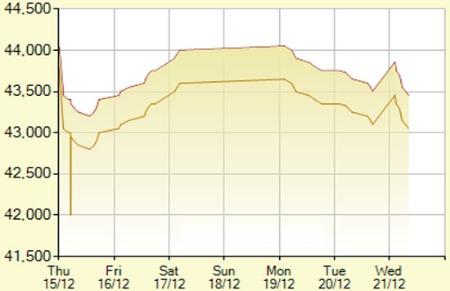 USD tự do sụt mạnh theo chênh lệch giá vàng