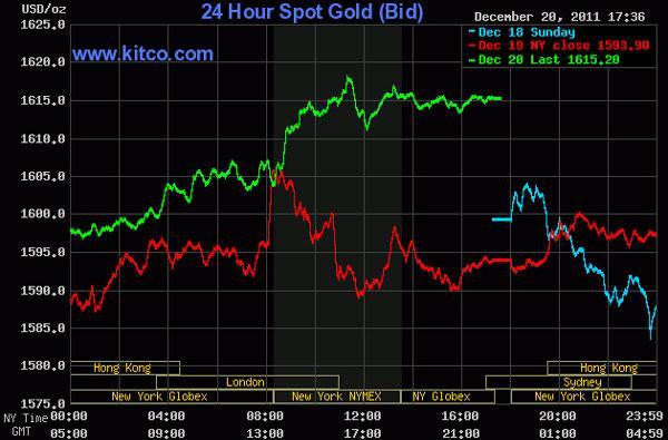 Giá vàng bứt xa 1.600 USD/oz, dầu thô vượt 97 USD/thùng