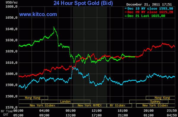 Vàng rớt giá, dầu thô áp sát 99 USD/thùng