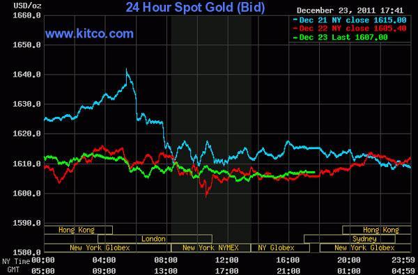 Vàng tiếp tục rớt giá, dầu thô vượt 100 USD/thùng