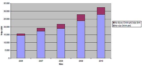 Việt Nam nợ nước ngoài 32,5 tỷ USD