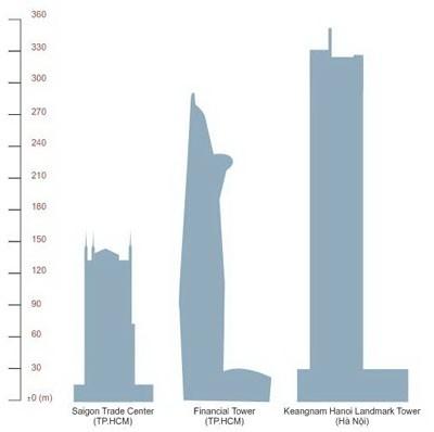 Xu hướng xây dựng nhà chọc trời: Cần thận trọng