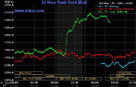 Tăng 3%, giá vàng vượt 1.700 USD/ounce