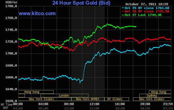 Giá vàng lại tăng mạnh, dầu thô vọt lên gần 94 USD/thùng