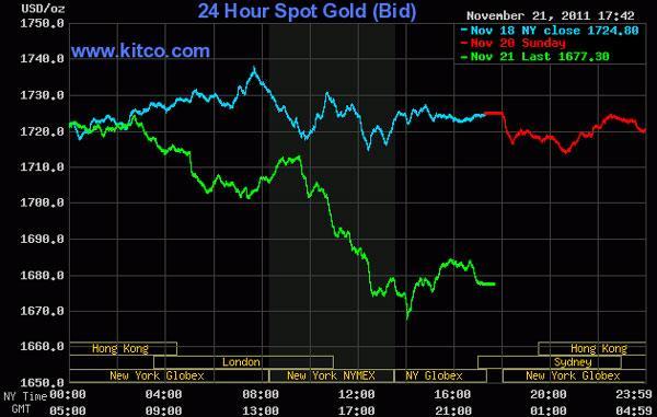 Thị trường chao đảo, giá vàng rớt về vùng 1.670 USD/oz