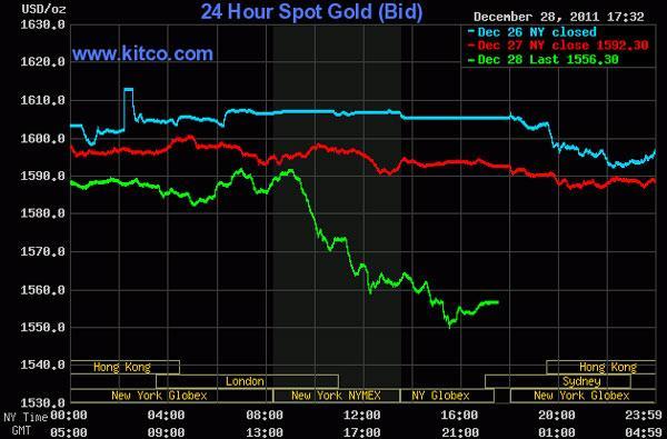 Áp lực bán tháo xuất hiện, giá vàng và dầu thô rớt 'thảm'