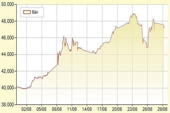 Giá vàng trong nước hạ 350.000 đồng/lượng