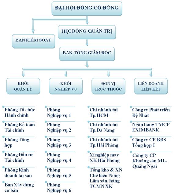 Công ty cổ phần Xuất nhập khẩu Tổng hợp I Việt Nam