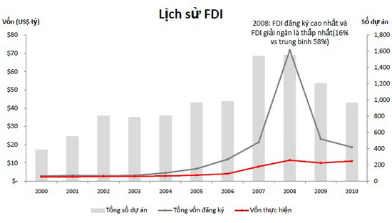 Bất động sản Việt Nam đang ở đâu trong con mắt nhà đầu tư ngoại?