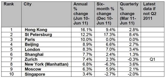 Thị trường nhà ở toàn cầu đang yếu nhất kể từ năm 2009