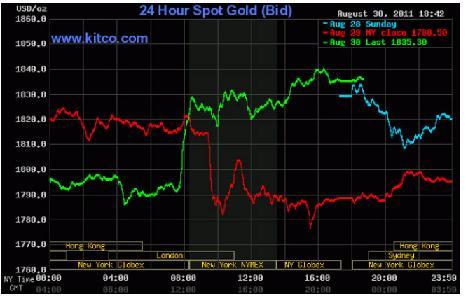 Tăng như vũ bão, giá vàng lên gần 1.840 USD/oz