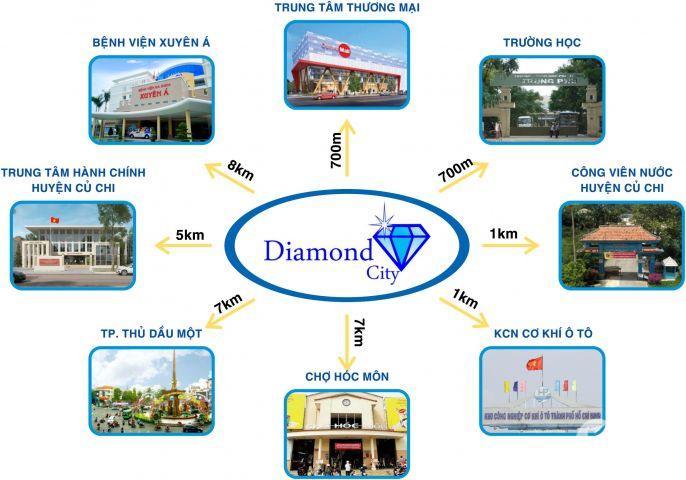 Cơ hội đầu tư sinh lời và mua ở chỉ có trong dự án Diamond City Củ Chi