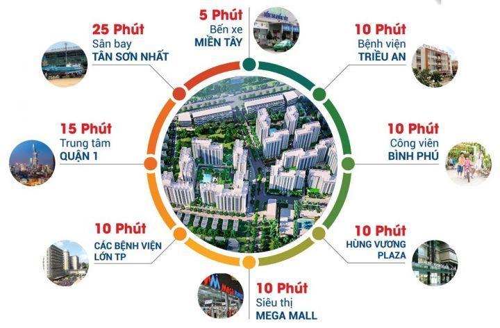 Căn hộ 1 tỷ 500 triệu trên đại lộ Võ Văn Kiệt