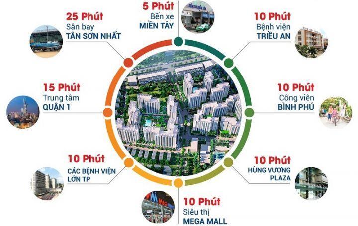 Thanh toán 50% trong vòng 24 tháng đến khi nhận nhà .Đến với Akari City-Nam Long chỉ 26tr/m2.LH: 0939870858 Linh