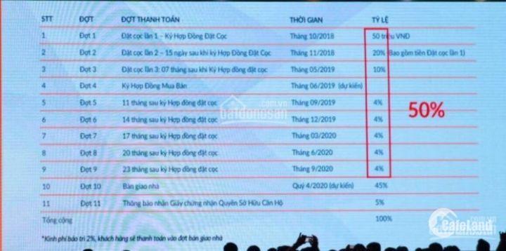 CH MT Võ Văn Kiệt, XD Coteccons, Mở Bán Đợt Đầu Giá Tốt