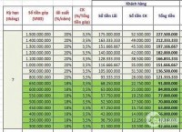 Nhận lãi suất 18 đến 20%/Năm cùng nhiều dự án nổi bật của công ty Kim Oanh