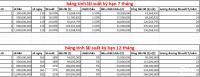Hợp tác đầu tư dự án Kim Oanh Group với lãi suất 18 - 20%/Năm
